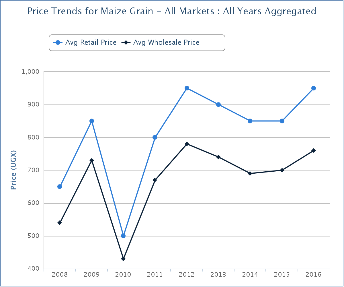 Uganda Maize Price Trend