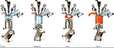GDI Engine Strokes