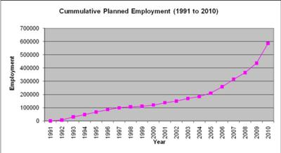 Uganda Cumulative Planned Employment