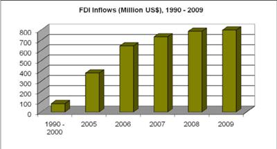Uganda Foreign Direct Investment Inflow