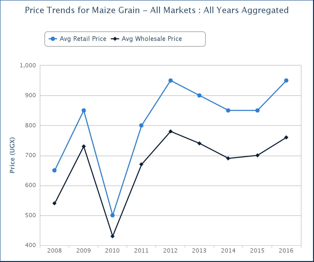 Uganda Maize Price Trend