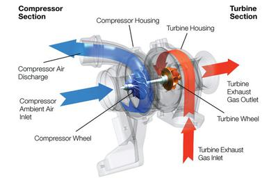 Turbocharger in action Africa